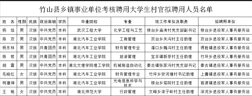 公示来啦!竹山事业单位拟聘用8名大学生村官