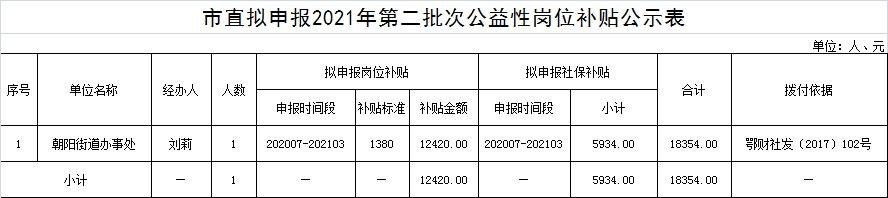 荆州市市直2021年第二批次公益性岗位和就业困难人员灵活就业社保补贴名单公示公告