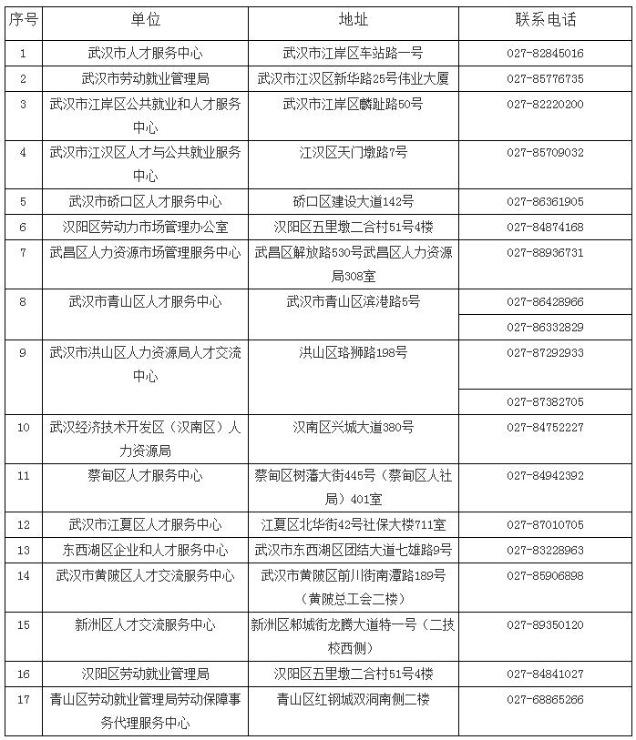 武汉市流动人员人事档案服务机构信息