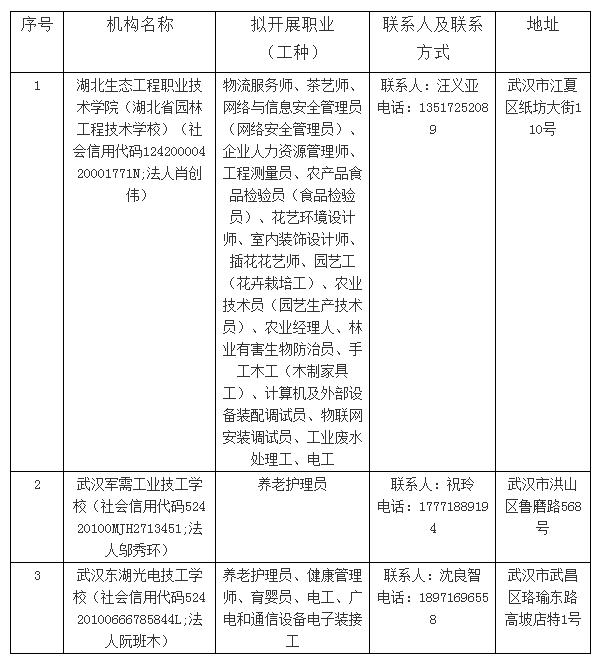 关于2021年武汉市第二批职业技能等级评价机构的公示