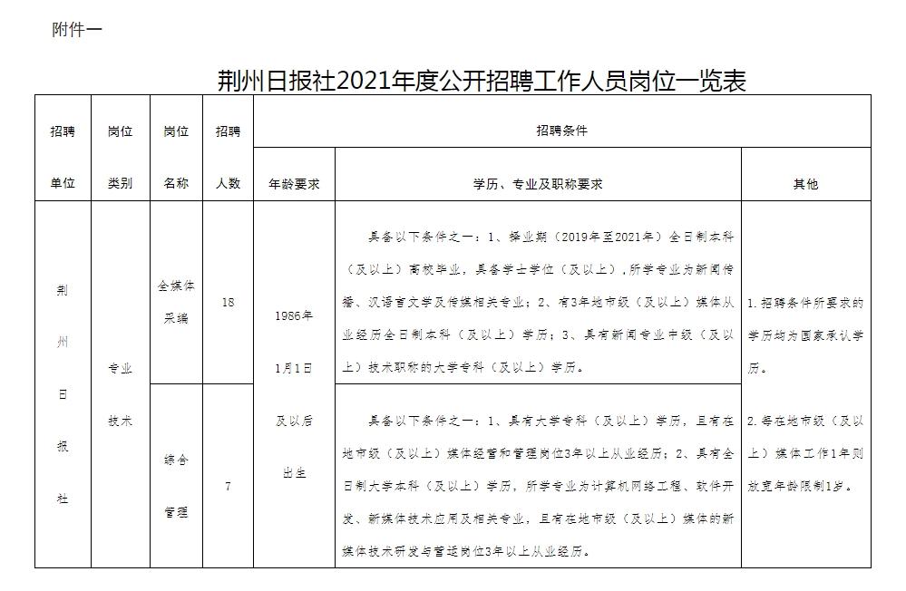 荆州日报社2021年公开招聘事业编制工作人员公告