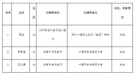 2021年十堰市教育局直属学校招聘教师拟聘用人员名单公示(第