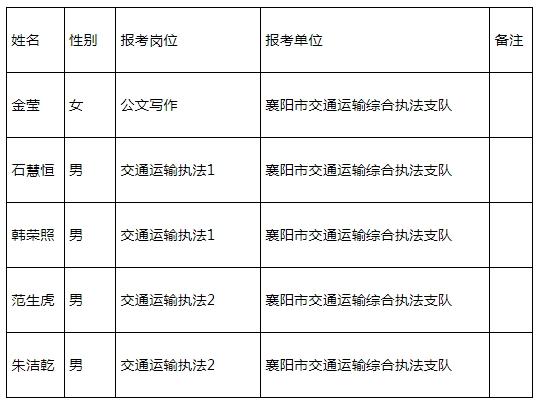 襄阳市交通运输系统所属事业单位公开招聘拟聘用人员名单公示