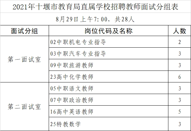 十堰市直学校公开招聘教师面试人员名单和时间公布