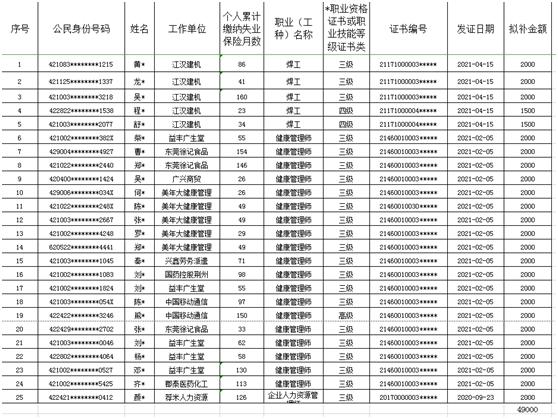 荆州市直2021年8月份技能提升拟补贴对象及金额公示公告