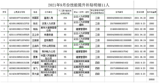 荆州市直2021年9月份技能提升拟补贴对象及金额公示公告